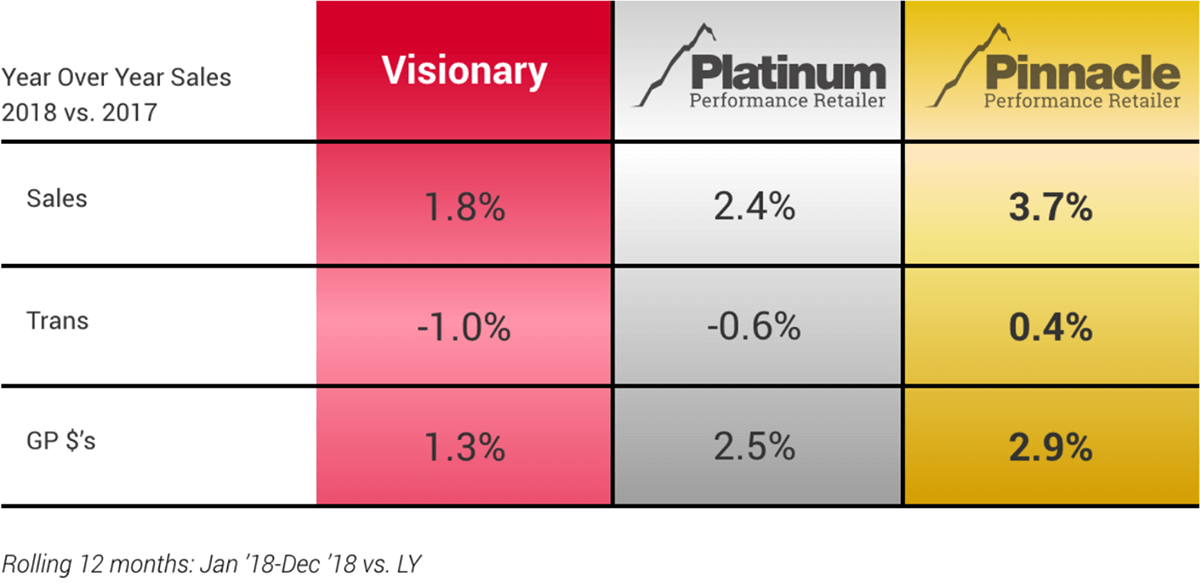 Year Over Years Sales 2018 vs. 2017 - Sales - Trans - GP$'s - Visionary - 1.8% - -1.0% - 1.3% - Platinum Performance Retailer - 2.4% - -0.6% - 2.5% - Pinnacle Performance Retailer - 3.7% - 0.4% - 2.9% - Rolling 12 months: Jan '18-Dec '18 vs. LY'