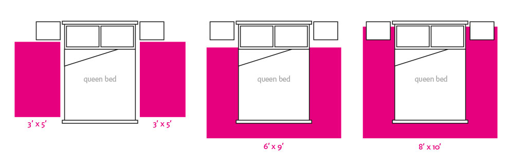 What Size Area Rug To Put Under Queen Bed - Best Rug 2018