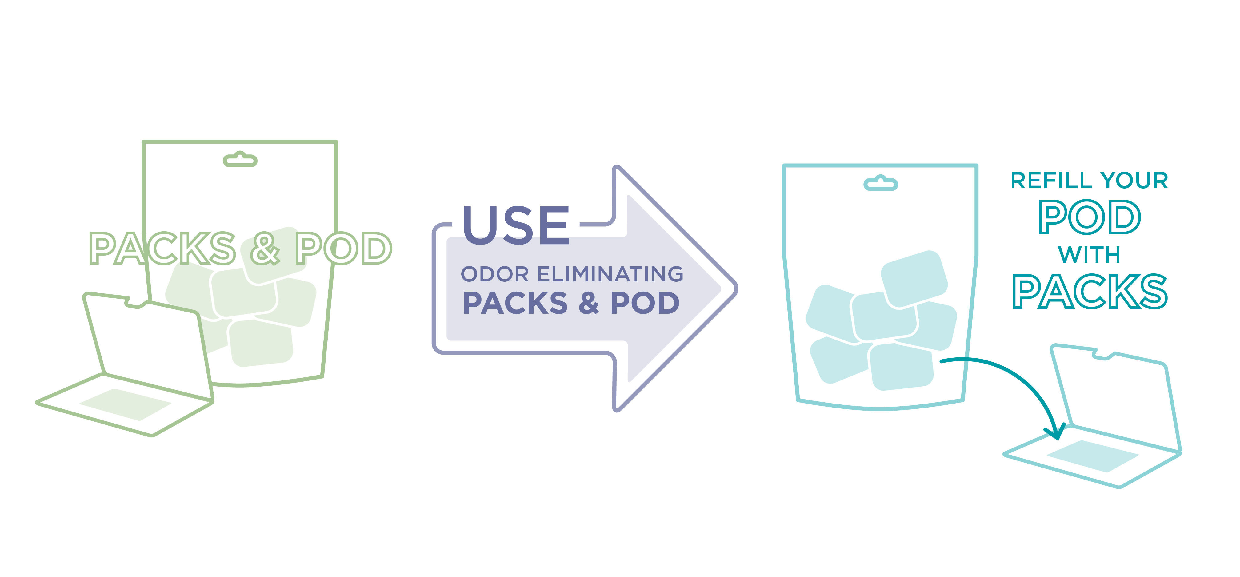 how to use packs and pod infographic